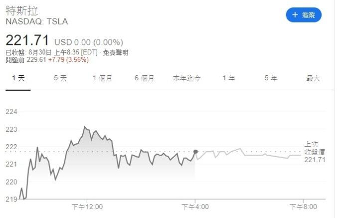 特斯拉盤前股價一度大漲逾 5%,截稿前暫報 229.61 美元。