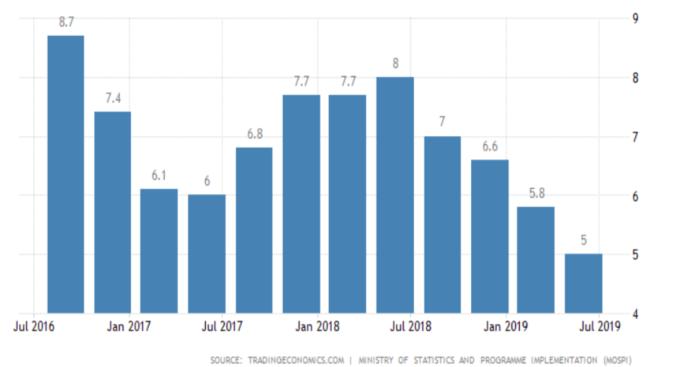 印度GDP年增率 (來源:Trading economics)