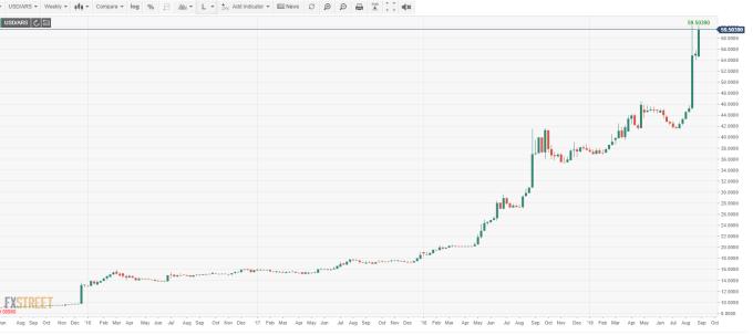 USD/ARS 周線 (來源: FXSTREET)