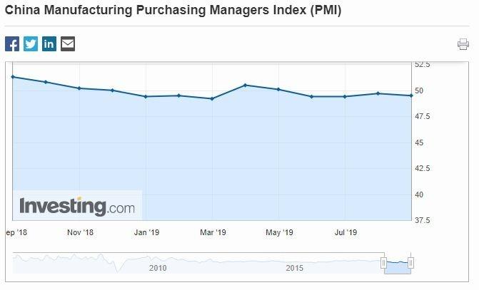 中國近幾個月 PMI 指數於興衰區間徘徊 (圖片: Investing)