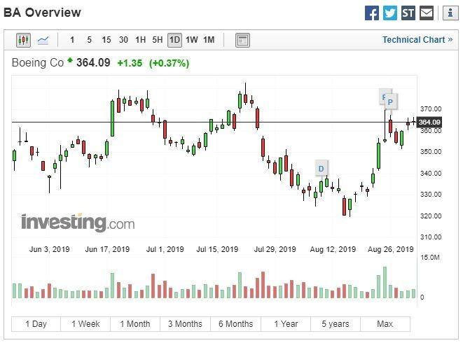 波音公司股價走勢 (圖:Investing.com)