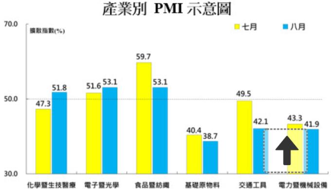 六大製造業 PMI 變動狀況。(圖:中經院提供)