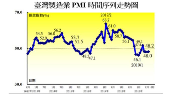 8月製造業PMI連續第4個月呈現緊縮。(圖:中經院提供)