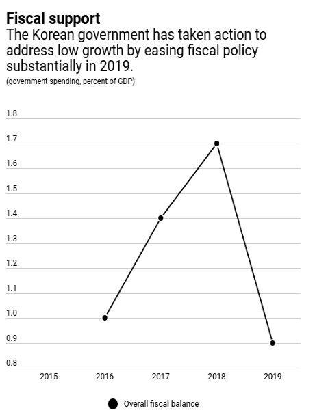 為了刺激疲軟的經濟,南韓政府祭出財政舉措 (圖:IMF)