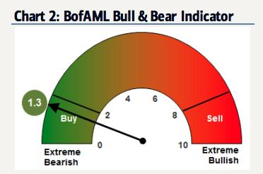 美銀美林牛熊指標顯示,投資者已過度悲觀。圖片:Bofa