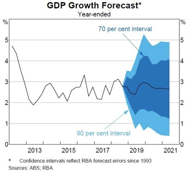 澳洲經濟增長預期 (圖:RBA)
