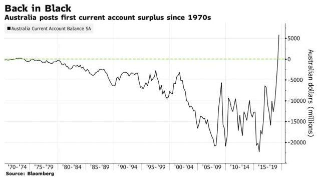 澳洲經常帳盈餘衝上 44 年歷史高位 (圖:Bloomberg)