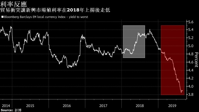 彭博巴克萊新興市場債券殖利率已大跌 (圖片:Bloomberg)