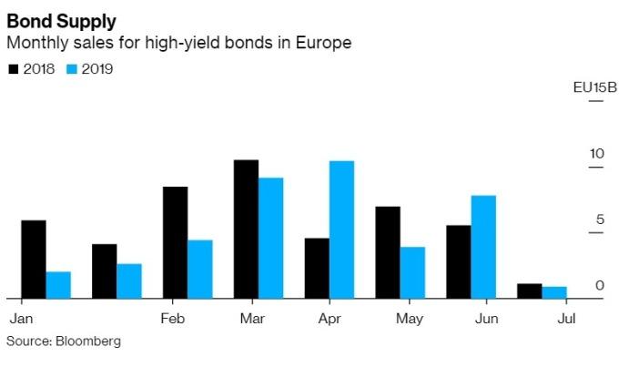 歐洲每月高收益債發行規模 圖片:Bloomberg