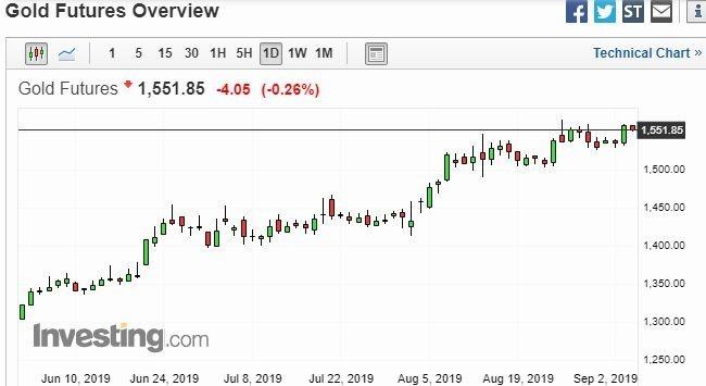 黃金日線走勢圖 圖片:investing.com