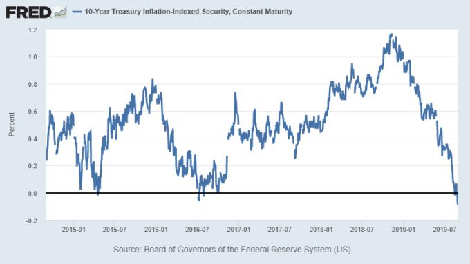 美 10 年期抗通膨債券 (TIPS) 殖利率。可作為實質利率之觀察 圖:Fred