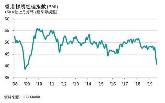 香港採購經理人指數 (PMI)(圖:IHS Markit)