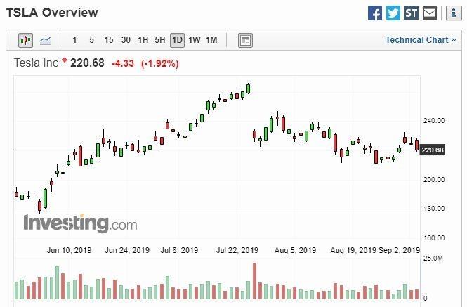 特斯拉股價(圖片:Investing)