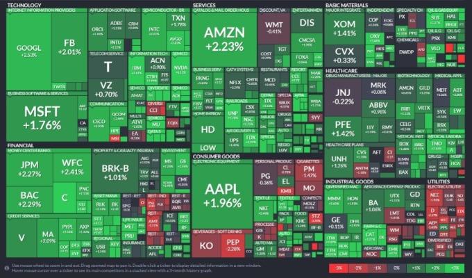 標普 11 個主要板塊有 8 大板塊上揚,資訊科技、非必需消費品、金融板塊領漲;公用事業、房地產等防禦性類股收跌。(圖片:Finviz)