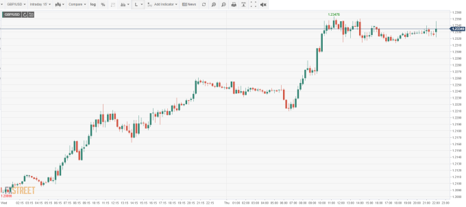 GBP/USD 15 分鐘線 (來源: FXSTREET)