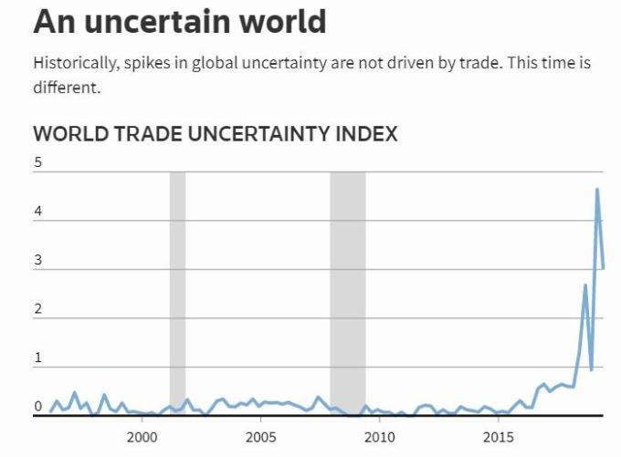Fed 報告顯示全球貿易不確定性程度創下 1970 年來最高 (圖片: 路透)