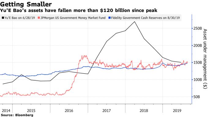 黑:餘額寶資產規模 紅:摩根大通政府貨幣基金資產規模 藍:富達政府貨幣基金資產規模 圖片:Bloomberg