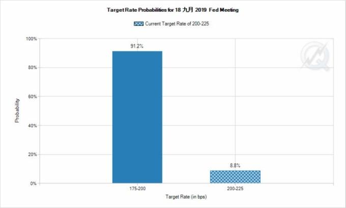 市場預估本月降息的機率 (圖片:CME Group)