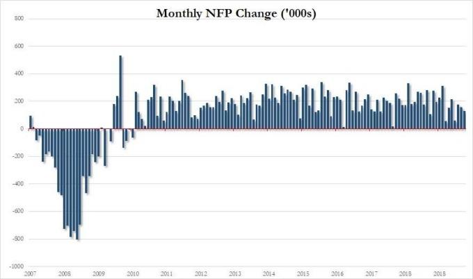 美國非農每月新增人數 (單位:萬人) (圖片:Zerohedge)