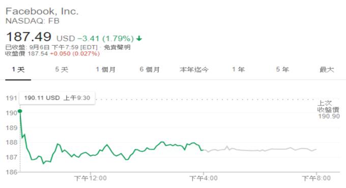 Facebook 股價 (來源: Google)