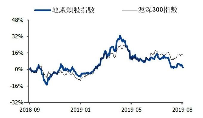 資料來源:wind,第二季房市調控趨嚴後,地產類股表現已不如大盤
