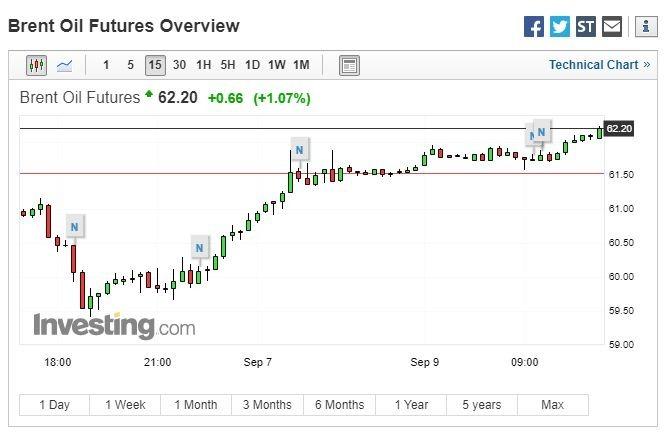 布蘭特原油價格走勢 (圖:Investing.com)