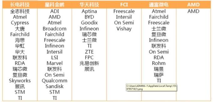 資料來源: 天風國際,中國 IC 封測大廠下游客戶情況