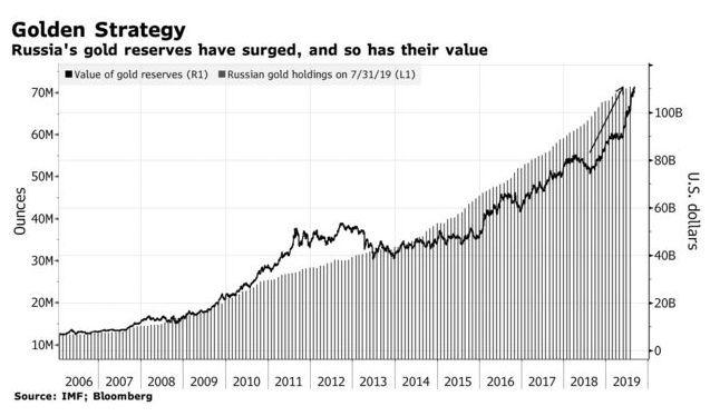 俄羅斯黃金儲備量與價格同步上漲 (圖:Bloomberg)