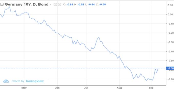 10 年期德債殖利率 (來源: Trading Economics)