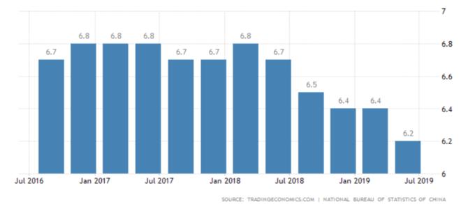 中國GDP (來源:Trading Economics)