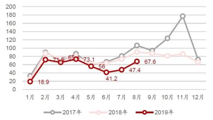 資料來源: 中國汽車流通協會, 汽車消費指數變化趨勢