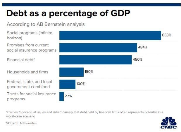 美國債務項目佔 GDP 比率 (圖:CNBC)