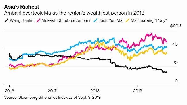 一手打造了阿里巴巴王國的馬雲,在 2016 年成為亞洲最富有的人。(圖片: 彭博)