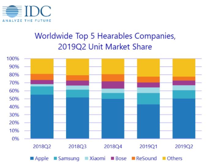 各品牌市佔率(圖片:IDC)