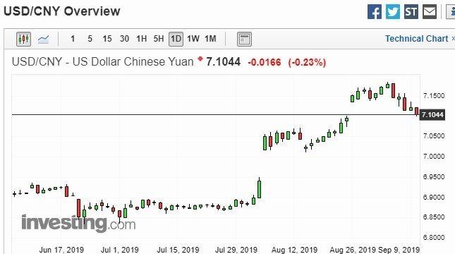 美元兌在岸人民幣日線走勢圖 圖片:investing.com