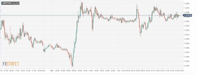 GBP/USD 走勢 (圖片: FXSTREET)