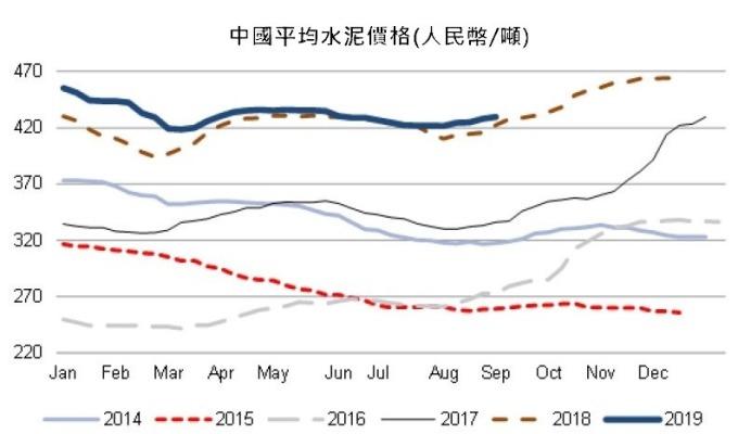 資料來源: 中國銀河證券