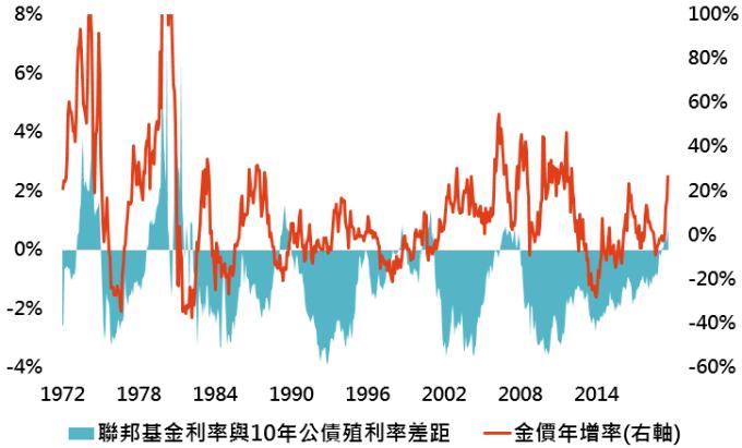 資料來源:Bloomberg,「鉅亨買基金」整理,資料日期:2019/9/10。此資料僅為歷史數據模擬回測,不為未來投資獲利之保證,在不同指數走勢、比重與期間下,可能得到不同數據結果。聯邦基金利率與美國 10 年公債間利差為美國製造業採購經理人指數之領先指標,有助預測美國景氣週期。