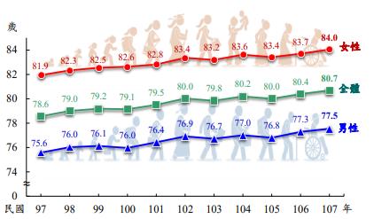 (圖表:內政部統計處提供)