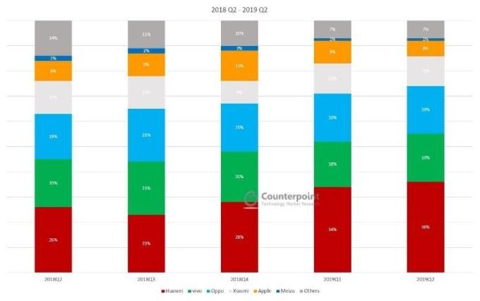 2018 年 Q2-2019 年 Q2 中國智慧型手機市場份額 (圖:Counterpoint)