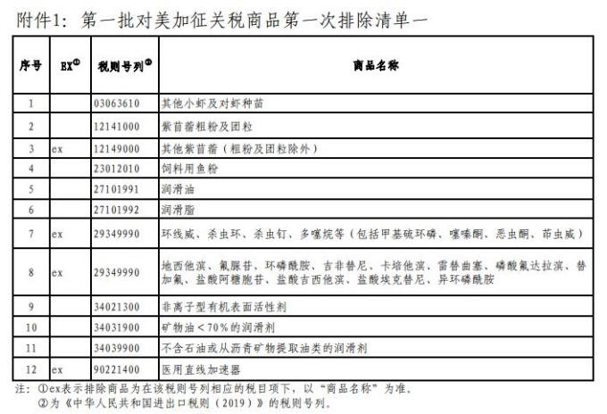 對美加徵關稅商品第一次排除清單一(圖:中國國務院)