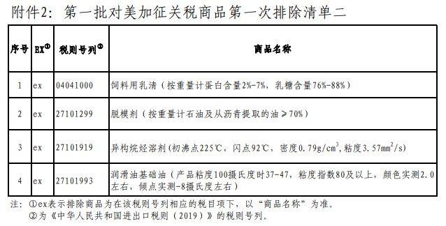 對美加徵關稅商品第一次排除清單二(圖:中國國務院)