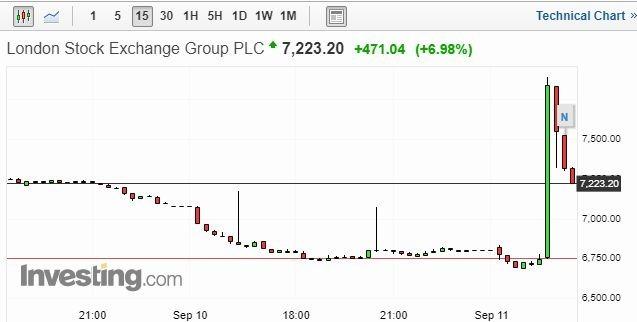 LSE 股價 15 分鐘走勢圖 圖片:investing.com