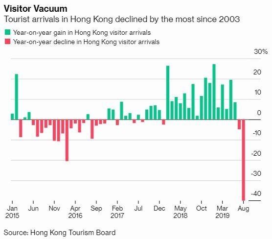 綠:訪港遊客年增率增幅 紅:訪港遊客年增率降幅 圖片:Bloomberg