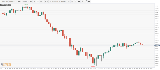 EUR/USD 15 分鐘線 (來源: FXSTREET)