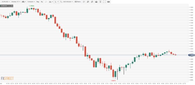 EUR/USD 15分鐘線 (來源:FXSTREET)