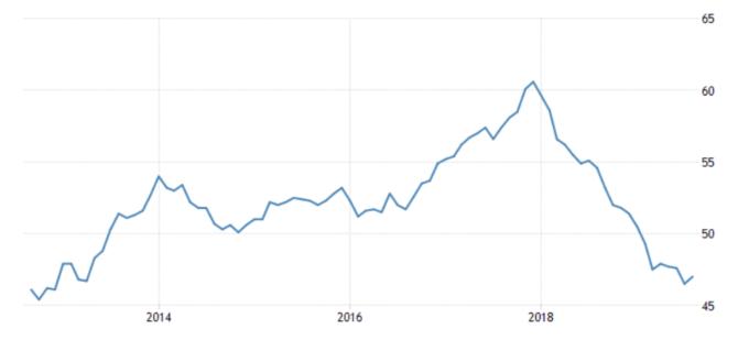 歐元區製造業 PMI (來源: Trading Economics)