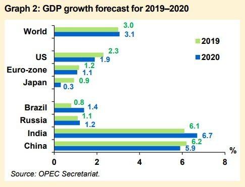 2019 年 - 2020 年 OPEC 全球經濟成長預估 (圖:OPEC)