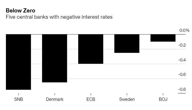 全球負利率情況 (圖表取自彭博)
