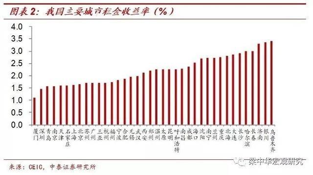中國各城市租金收益率皆不高 圖片:中泰證券